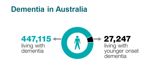 Dementia Australia, 447,115 people living with Dementia, 27,247 living with Younger Onset Dementia