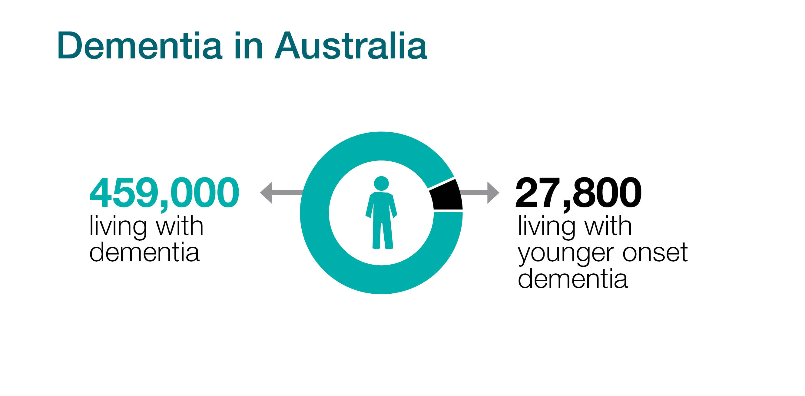 Dementia Australia, 459,00 people living with Dementia, 27,800 living with Younger Onset Dementia
